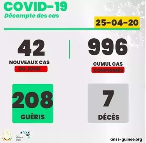 Coronavirus : Avec 69 nouveaux cas, la Guinée totalise désormais 1163 cas confirmés