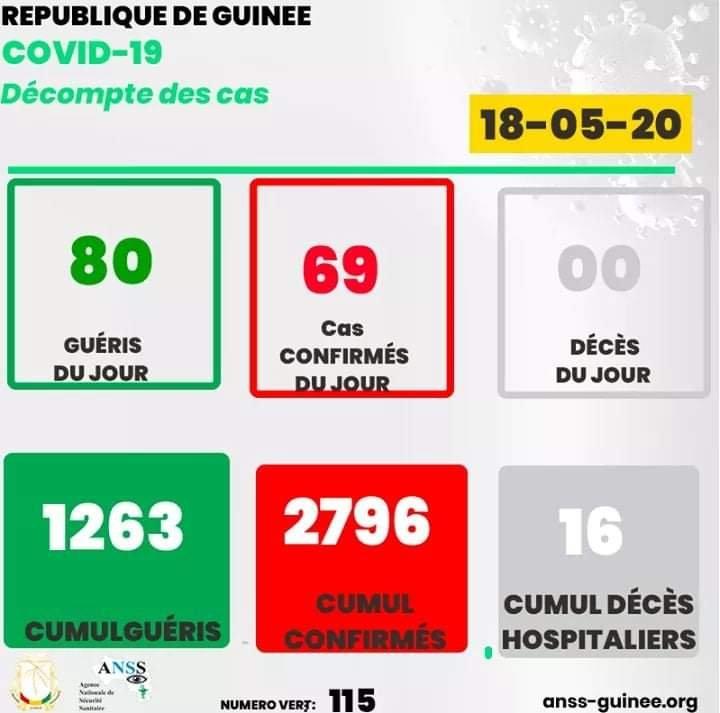 Coronavirus : voici les chiffres du jour