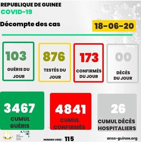 Coronavirus : 173 nouveaux cas enregistrés